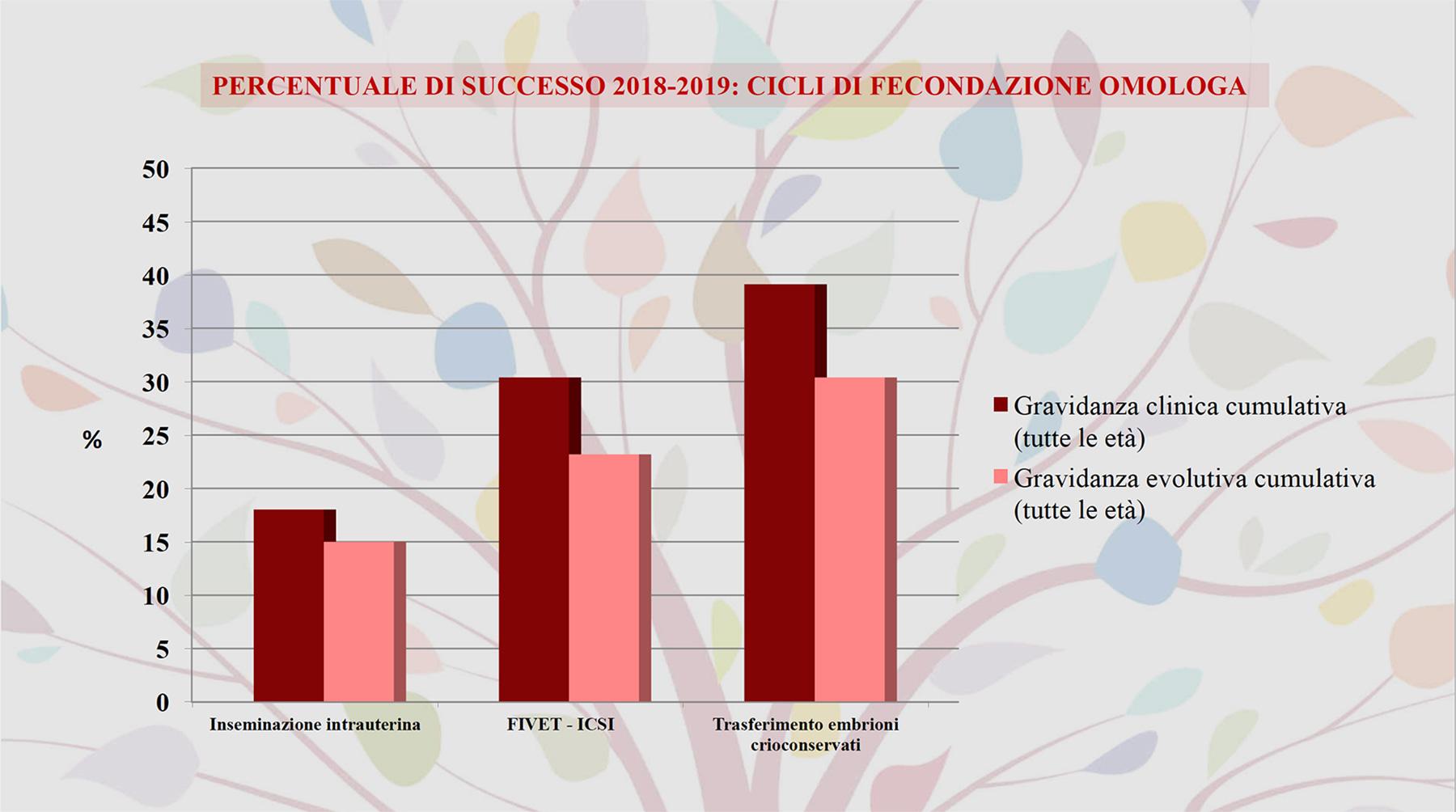 Grafico Percentuale di Successo di Fecondazione Omologa 2018/2019 del Centro PMA Palmer.