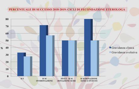 Grafico Percentuale di Successo di Fecondazione Eterologa 2018/2019 del Centro PMA Palmer.