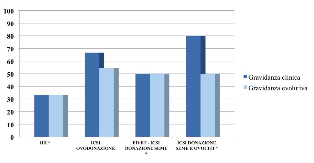 Grafico 2. Risultati Trattamenti Fecondazione Eterologa 2020 PMA Centro Palmer